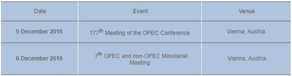 Outlook For OPECs Next Meeting