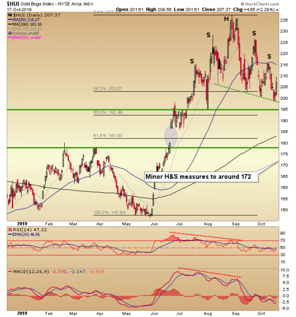 The Gold Stock Correction And What Lays Ahead