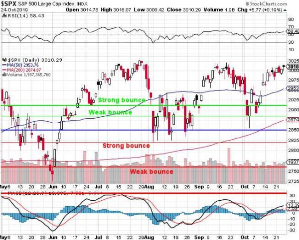 Faltering Friday – Amazon and Other Earnings Not Enough to Hold S&P 3,000