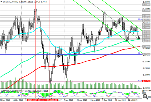 USD/CAD: Trading Recommendations
