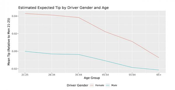 This analysis of 40 million Uber rides reveals exactly how much people tip — and whether men or women are more generous