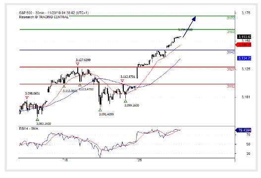 (29 November 2019)S&P 500 Further advance.