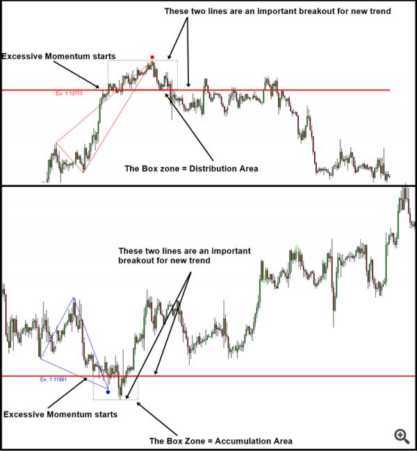 Winning Trading Logic – Detecting Supply and Demand Unbalance