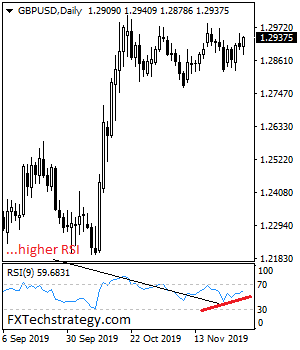 GBPUSD Threatens The 1.2984 Resistance Zone