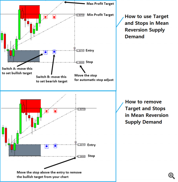 Ace Supply Demand Zone Indicator – How to Remove Take Profit and Stop Loss Levels