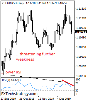 EURUSD Sets Up To Weaken Further Towards 1.1034 Level
