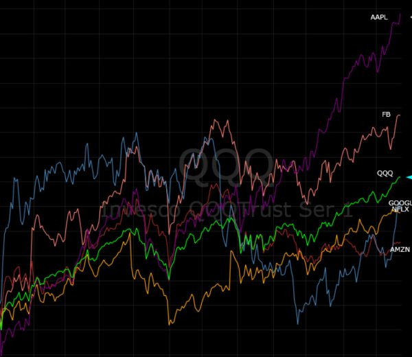 FAANG Stocks: 2019 Year in Review (and the One Big Trade For 2020)