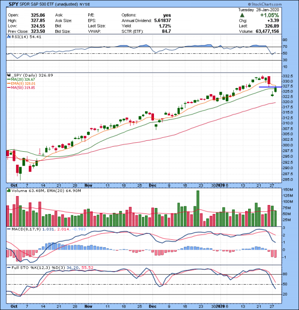 Trading Watch List 01.29.2020