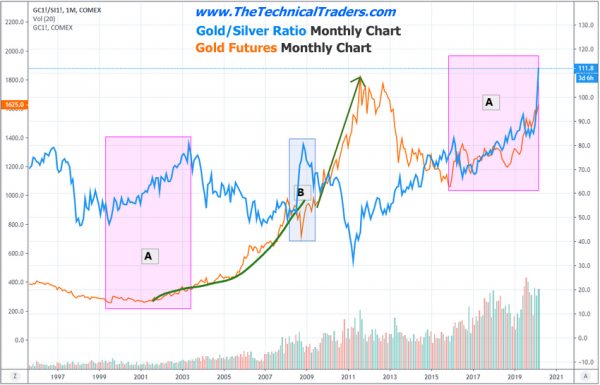 Are Silver & Gold Mirroring 1999 To 2011 Again?
