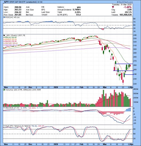Trading Watch List 04.01.2020