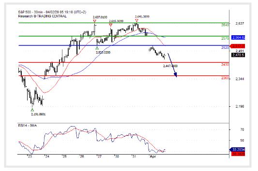 (02 April 2020)S&P 500 The downside prevails.