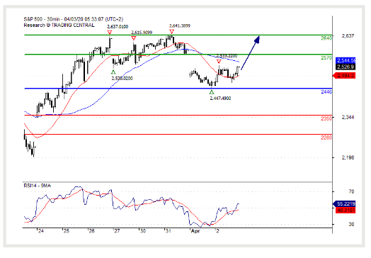 (03 April 2020)S&P 500 Continuation of the rebound.