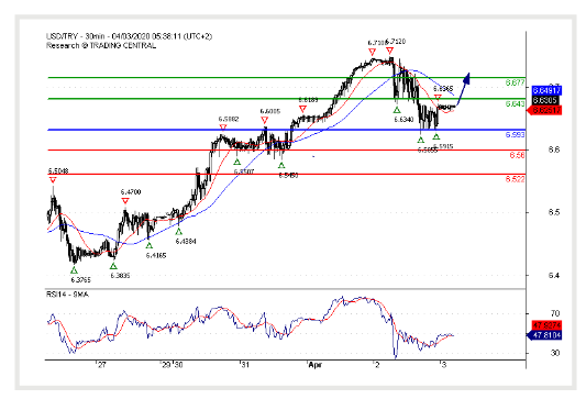 (03 April 2020)USD/TRY Rebound expected.