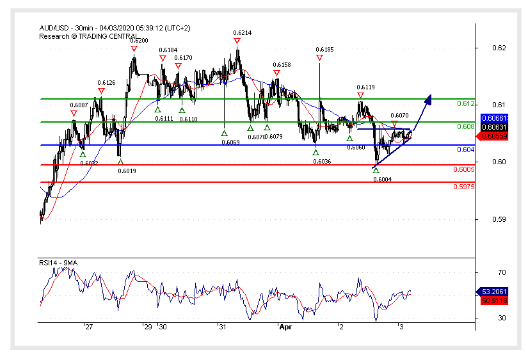 (03 April 2020)AUD/USD Continuation of the rebound.