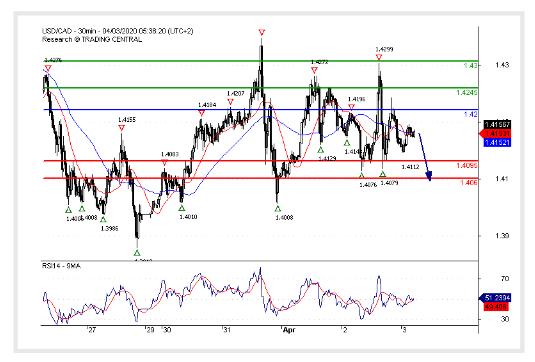 (03 April 2020)USD/CAD Under pressure.