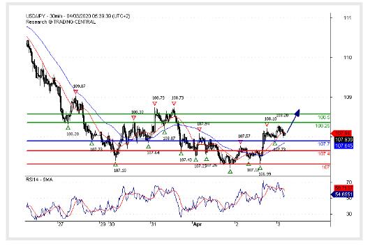 (03 April 2020)USD/JPY Bullish bias above 107.70.