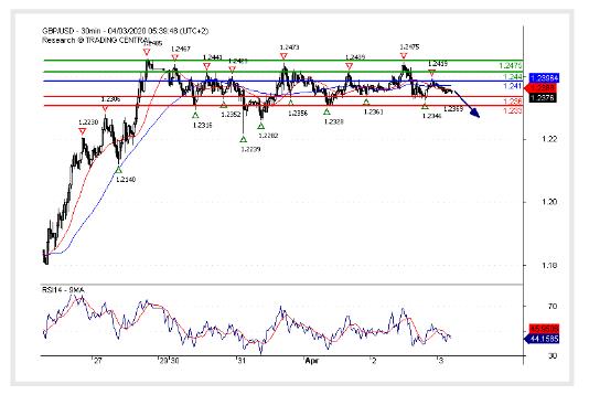 (03 April 2020)GBP/USD Watch 1.2330.