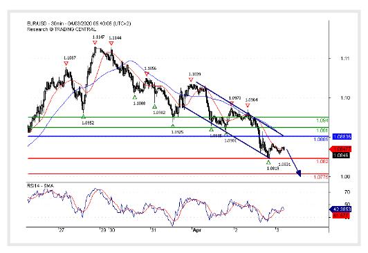 (03 April 2020)EUR/USD Capped by a negative trend line.