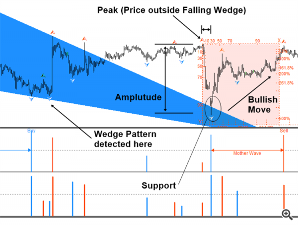 Massive Information Package coming for your winning trading with Fractal Pattern
