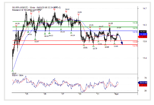 (01 April 2020)Silver spot ($) Consolidation.