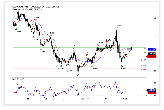 (01 April 2020)USD/CAD Rebound expected.