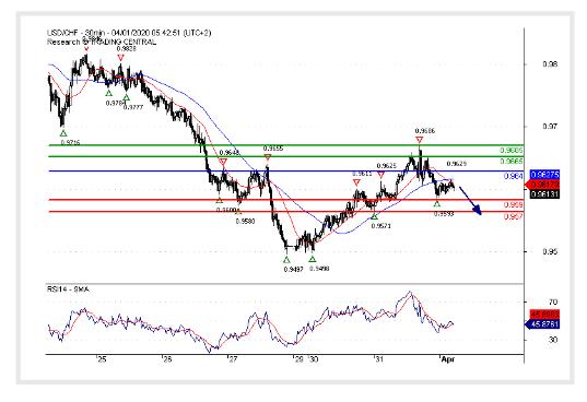 (01 April 2020)USD/CHF Under pressure.