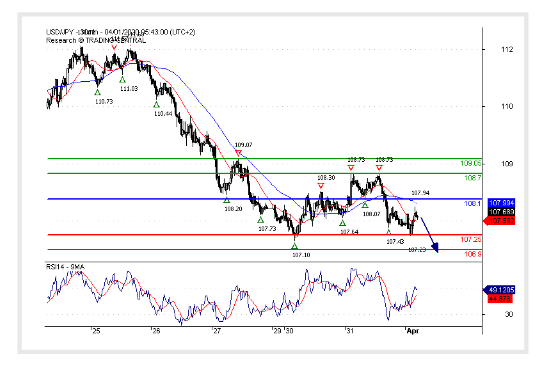 (01 April 2020)USD/JPY Key resistance at 108.10.