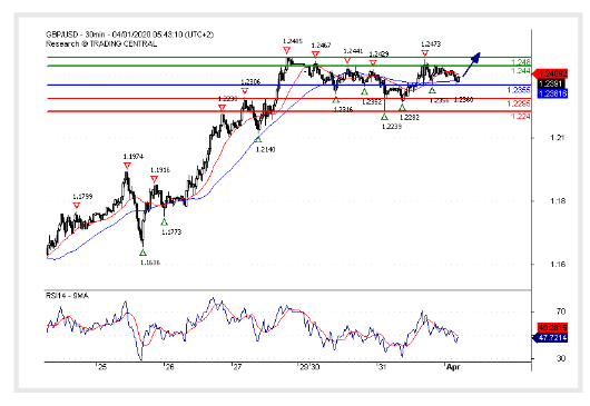(01 April 2020)GBP/USD Bullish bias above 1.2355.