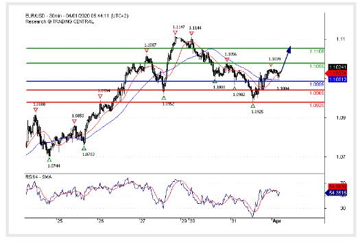 (01 April 2020)EUR/USD The upside prevails.