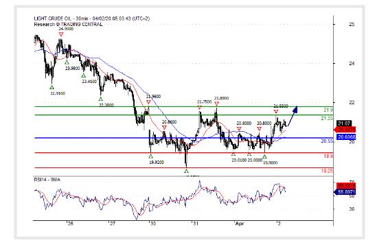 (02 April 2020)Crude Oil (WTI) Bullish bias above 20.55.