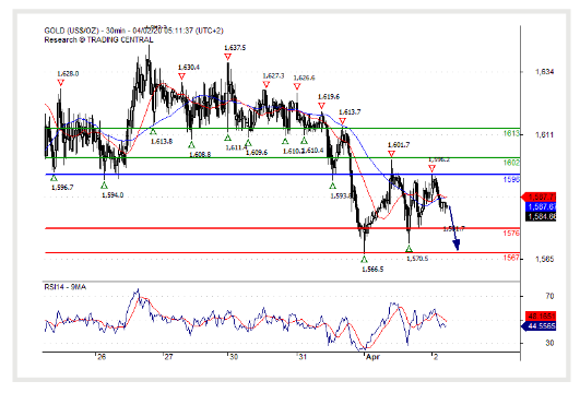 (02 April 2020)Gold spot ($) Consolidation in place.