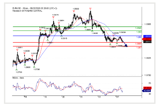 (25 MAY 2020)EUR/USD Watch 1.0870.