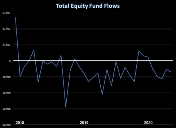 Stocks Still Have A Key Upside Catalyst