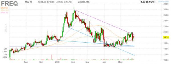 Frequency Therapeutics: FX-322 Top Line Data From Exploratory Study Proves Promising