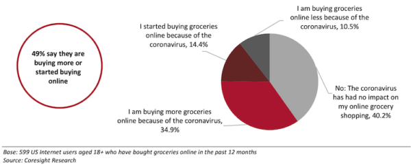 The Rise of Grocery E-commerce and Returns