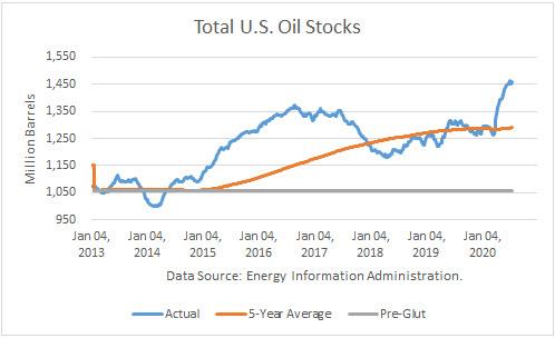 Analysis Of US Crude Production