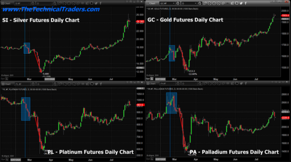 Precious Metals Warn Of Increased Volatility