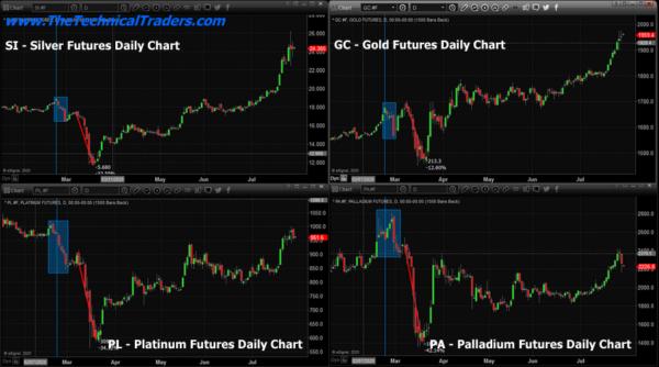 Precious Metals Warn Of Increased Volatility