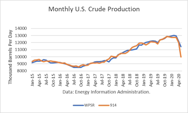 U.S. Crude Oil Production Collapsed In May