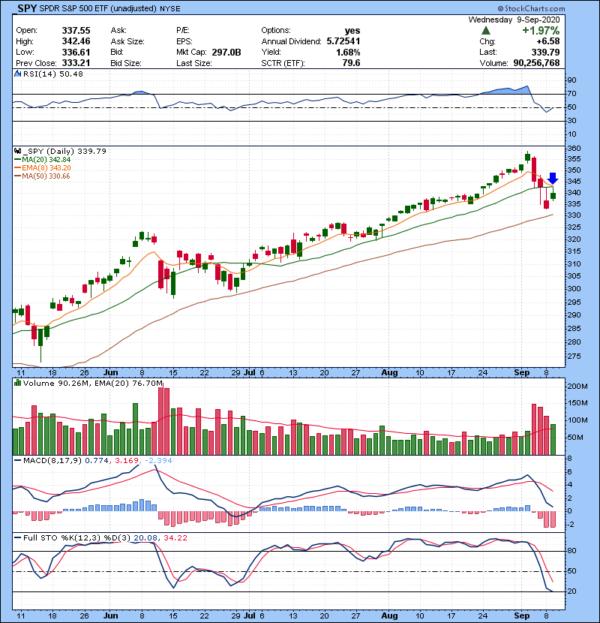 Trading Watch List 09.10.2020