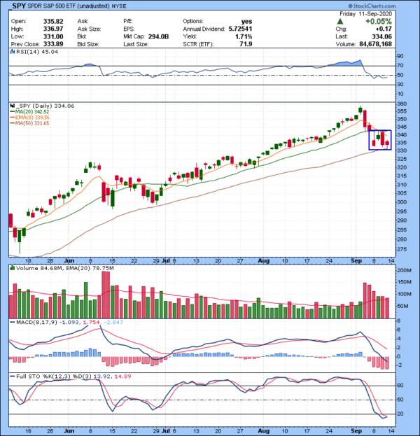 Trading Watch List 09.14.2020