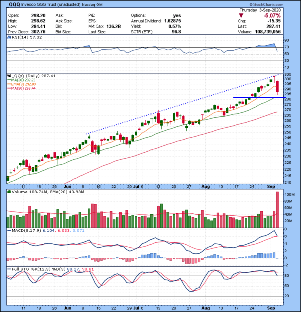 Trading Watch List 09.04.2020