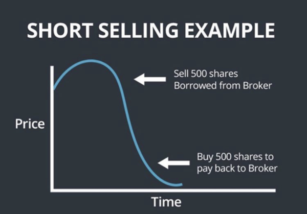 How to Trade Short Squeezes| Everything You Need to Know