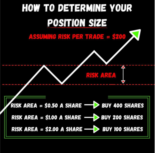The Art of Position Sizing: Read This Before Your Next Trade