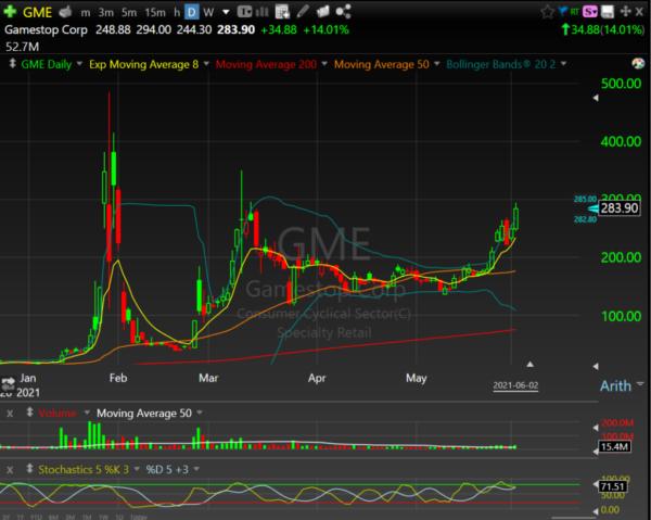 How to Trade Parabolic Stocks: $AMC $GME Examples